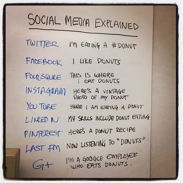 Doug Ray explains social media through this simple chart