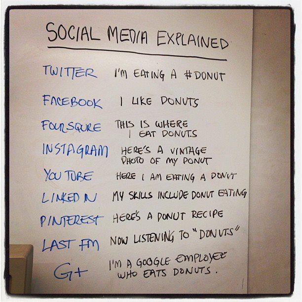 Doug Ray explains social media through this simple chart